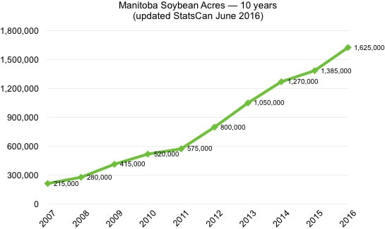 statscan mb soybean acres june 2016